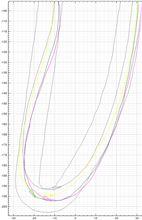 【サーキット】【PP1】鈴鹿南コース 2014.12.29 part.7 走行ログ分析 ヘアピン