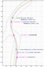 【サーキット】【PP1】鈴鹿南コース 2014.12.29 part.8 走行ログ分析 シケイン