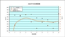 [ABARTH500][燃費]2015年2月8日-2月14日 第9回給油