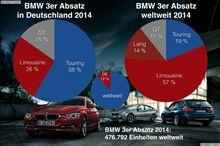 …3シリーズの昨年度における世界販売比率…
