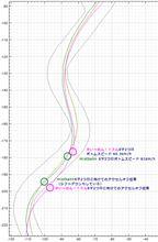 【サーキット】【PP1】鈴鹿南コース 2015.02.28 part.5 走行ログ分析 S字2つ目~3つ目