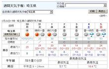 来週の天気