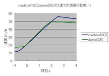 ロードスター(ND)試乗 -1