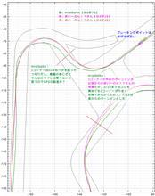 【サーキット】【ビート】鈴鹿南コース 2015.07.21 part.4 走行ログ分析 1~2コーナー