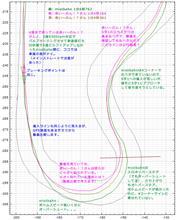 【サーキット】【ビート】鈴鹿南コース 2015.07.21 part.5 走行ログ分析 3~4コーナー~S字1つ目