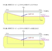 9月1日からヘッドライトの測定方法改正