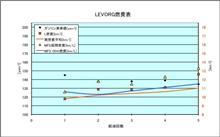 [LEVORG][燃費]2015年8月26日-8月30日 第5回給油