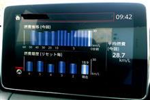 スロコンECOモードは本当にエコだった!!!通勤時の最高燃費記録更新♪