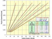 「ギア比を最適化した6MT」。。。デミオ15MB