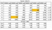 最高速度は319km/h ?