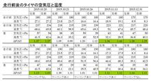 鈴鹿サーキット走行 ~2015年11回目~ -雑感-2-