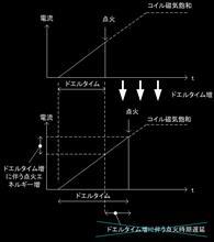 【ビート】【Vプロ】閉角時間、ドエルタイム、ドエル角の考え方の整理
