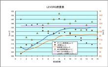 [LEVORG][燃費]2016年1月17日-1月31日 第15回給油