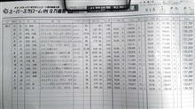全日本ジムカーナRd5美川スポーツランド 公開練習
