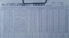 全日本ジムカーナRd5はPN3準優勝