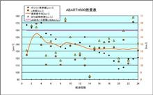 [ABARTH500][燃費]2016年6月19日-7月29日 第24回給油