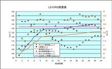 [LEVORG][燃費]2016年7月17日-8月6日 第28回給油