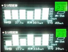 PCU冷却走行 23℃ 試作2PCU環境改善と走行速度 編