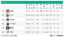 本日のプロ野球試合結果