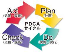 PDCAについて