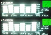 吸気抵抗改善&PCU冷却 燃費走行せず 極めて普通に走ると!!その5 夕方から夜 片道100km 編