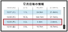 燃費2.4km/ℓ