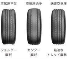 適正なタイヤ空気圧調整とは・・・・