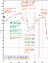 【サーキット】【ビート】烈??? 鈴鹿サーキット・フルコース 2017.04.16   走行ログ分析1