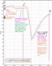 【サーキット】【ビート】烈??? 鈴鹿サーキット・フルコース 2017.04.16 | 走行ログ分析2