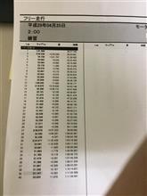FN2で初走行 フルコース Aコース