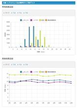 【パソコン用サイト】モデル別 燃費記録ページリニューアルのお知らせ