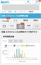【スマホ用サイト】モデル別 燃費記録ページリニューアルのお知らせ