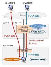 遅すぎる光回線に DS-Lite を設定、その経過。