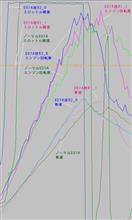 【ビート】【E07A改R2_0】【Vプロ】烈用 暫定セッティングとパフォーマンス