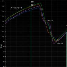 【サーキット】【ビート】烈 鈴鹿サーキット・フルコース 2017.09.24 ログ解析