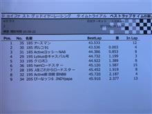 グッドイヤーレーシング タイムトライアル JFカップ