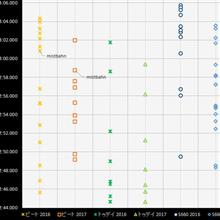 【サーキット】【ビート】鈴鹿フル「烈」2017.09 ビート/トゥデイ/S660タイム分布
