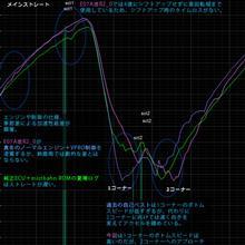 【サーキット】【ビート】鈴鹿南コース 2017.10.31 part.2 ログ、動画分析 1