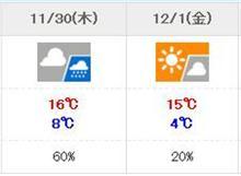 12/1オートポリスの天気について【追加枠1台あり】