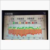 12月の電力収支