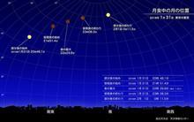 皆既月食の月から地球を見ると?