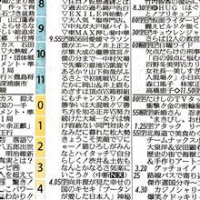 新聞番組表の縦読みが気になる?!