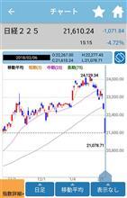 株価一時 1,603円安