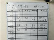 アンリミ走TC2000 2018.02.07