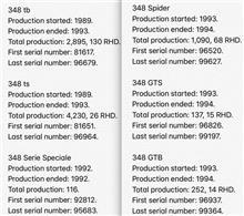 フェラーリ348の生産台数と車台番号…