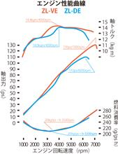ZL-VEとZL-DEのエンジン性能曲線を比較