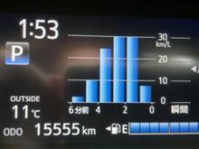 15555km