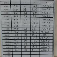 【18年第7走】筑波走行備忘録