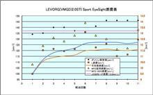 [LEVORG(VMGD)][燃費]2018年2月19日-3月5日 第11回給油