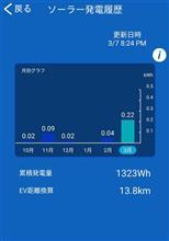 新型PHVのソーラーのお得度はあるのか!?? in 冬